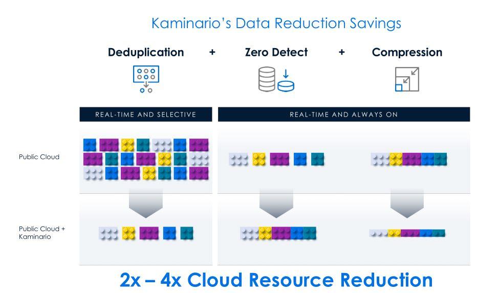Kaminario adapte son modèle data au cloud hybride
