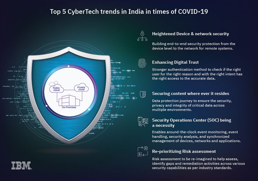 Top 5 CyberTech Trends in India in Times of COVID-19 [Infographic]