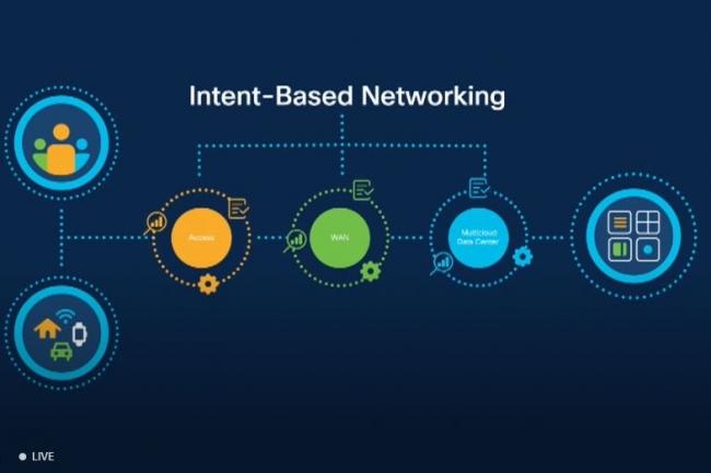 Cisco automatisation des réseaux