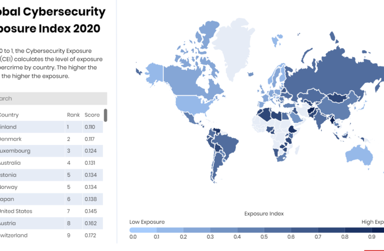 Cybersecurity Exposure Index 2020 Reveals Most Vulnerable Countries