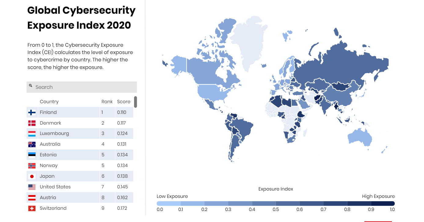 Cybersecurity Exposure Index