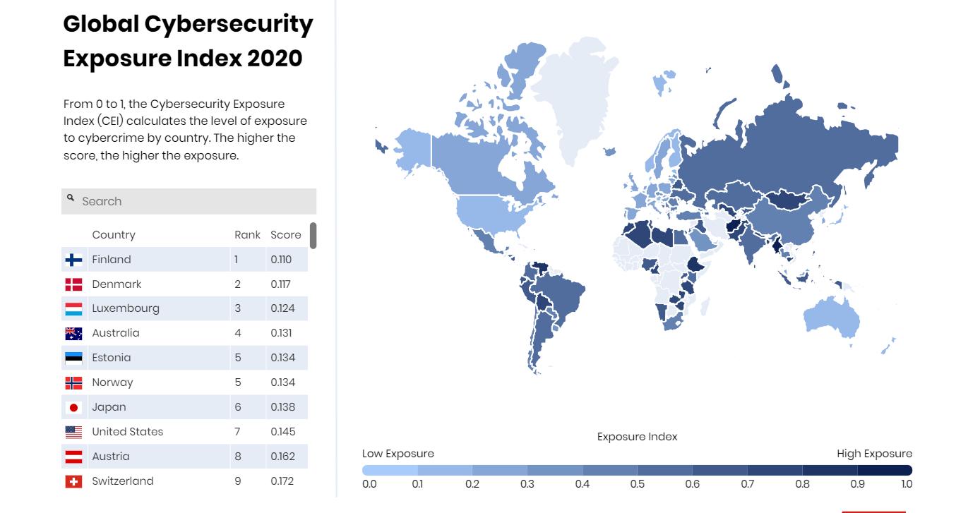 Cybersecurity Exposure Index