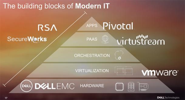 Dell réfléchirait au destin de VMware dans son groupe