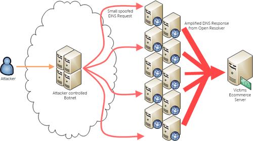 Attaques DNS
