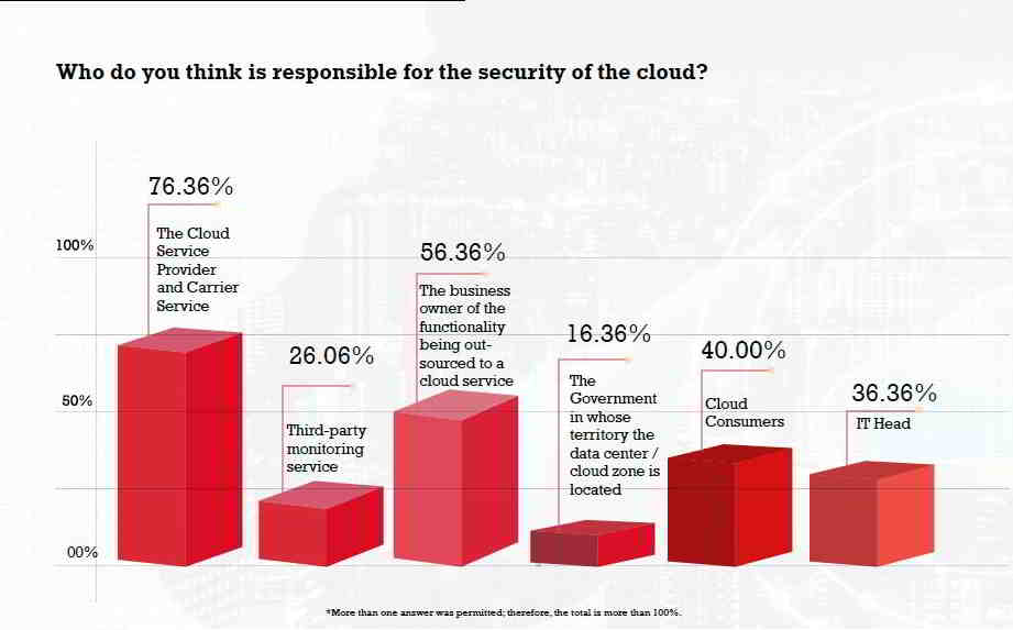 76.36% Believe Cloud Service Provider is Responsible for Security: CISO MAG Market Trends Report