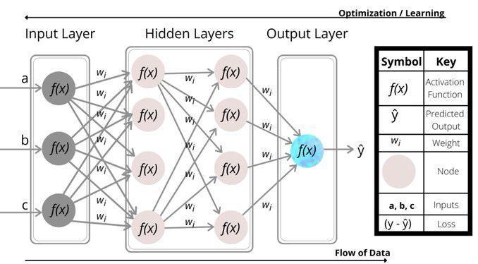 A Neural Network is Just a Glorified Math Equation